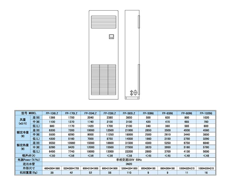 立柜式风机盘管产品参数.png
